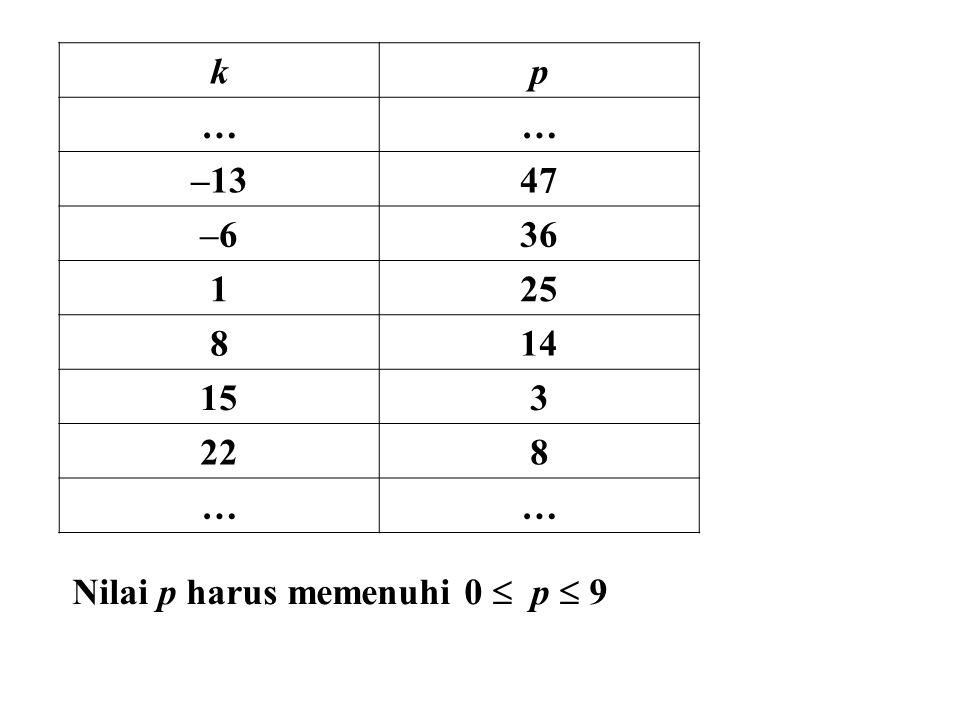 k p … –13 47 –6 36 1 25 8 14 15 3 22 Nilai p harus memenuhi 0  p  9