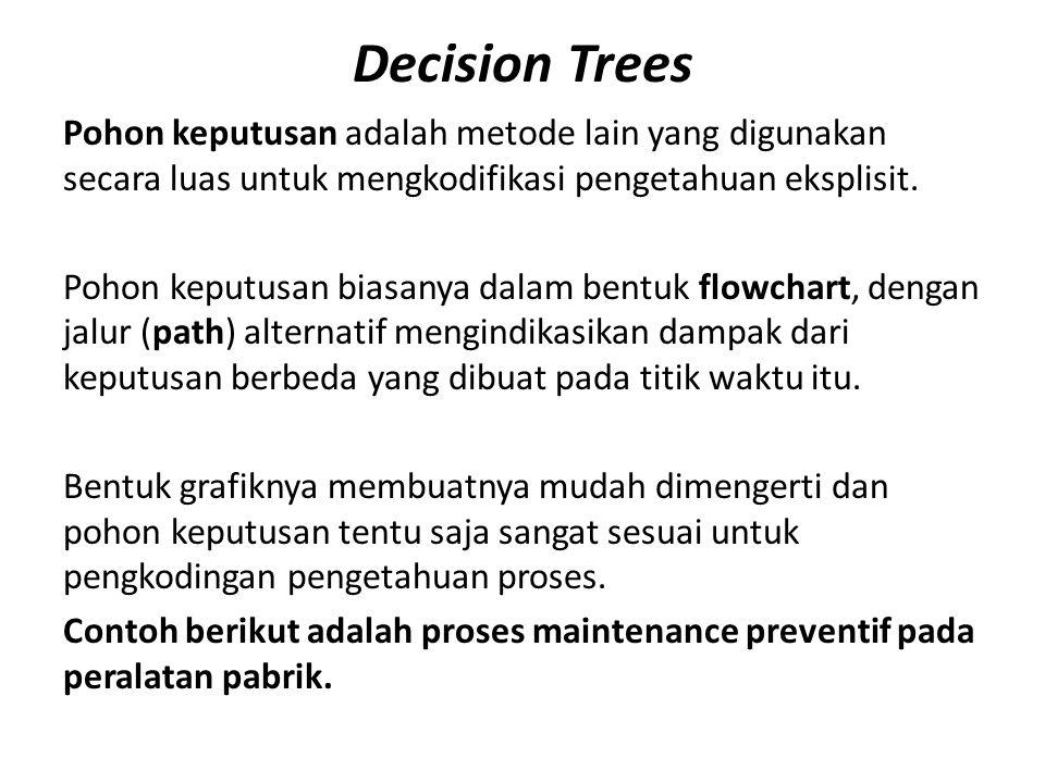 Decision Trees Pohon keputusan adalah metode lain yang digunakan secara luas untuk mengkodifikasi pengetahuan eksplisit.