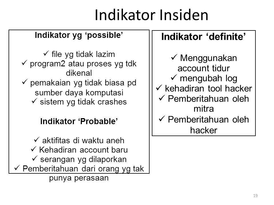Indikator yg 'possible'