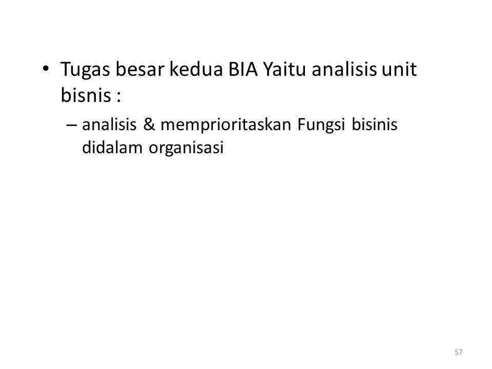 Tugas besar kedua BIA Yaitu analisis unit bisnis :