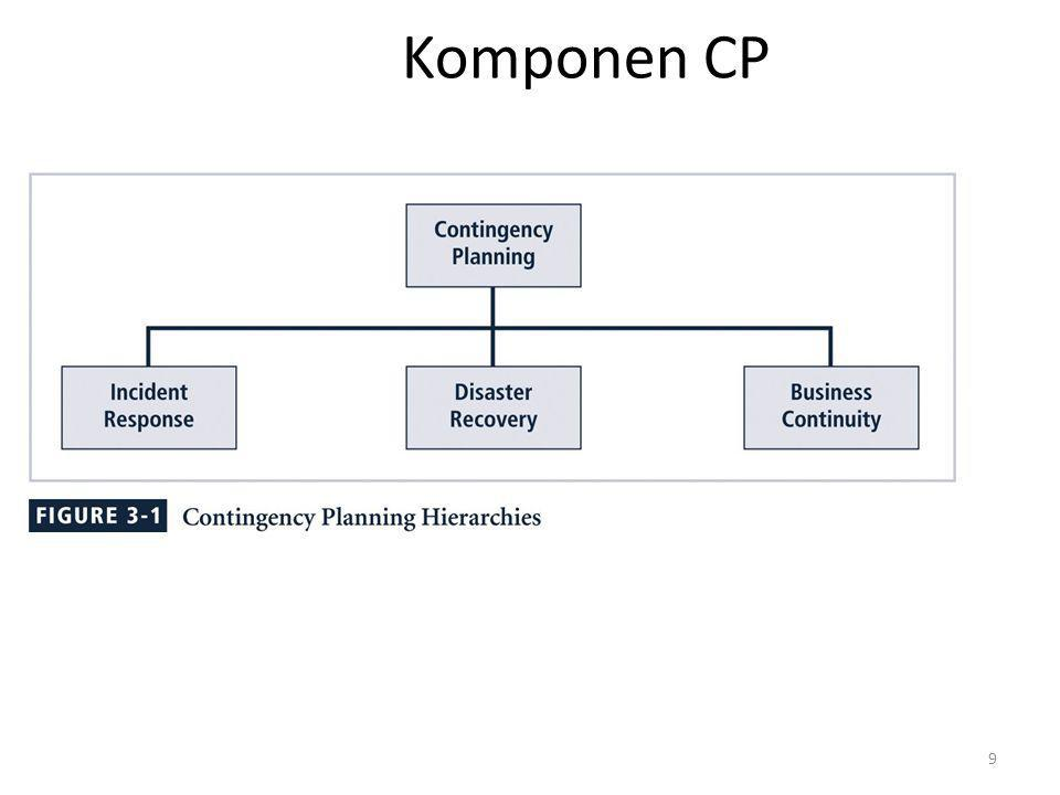 Komponen CP