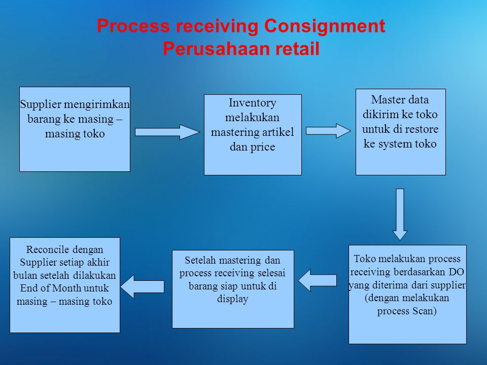 Process receiving Consignment