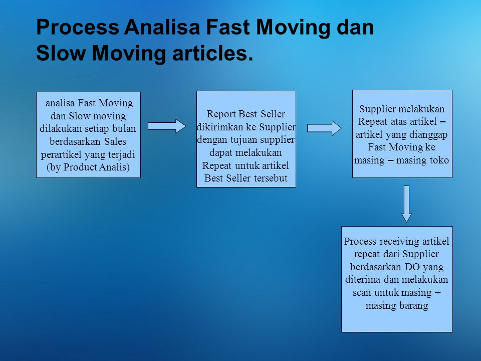Process Analisa Fast Moving dan Slow Moving articles.