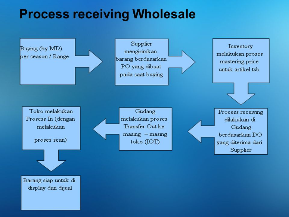 Process receiving Wholesale