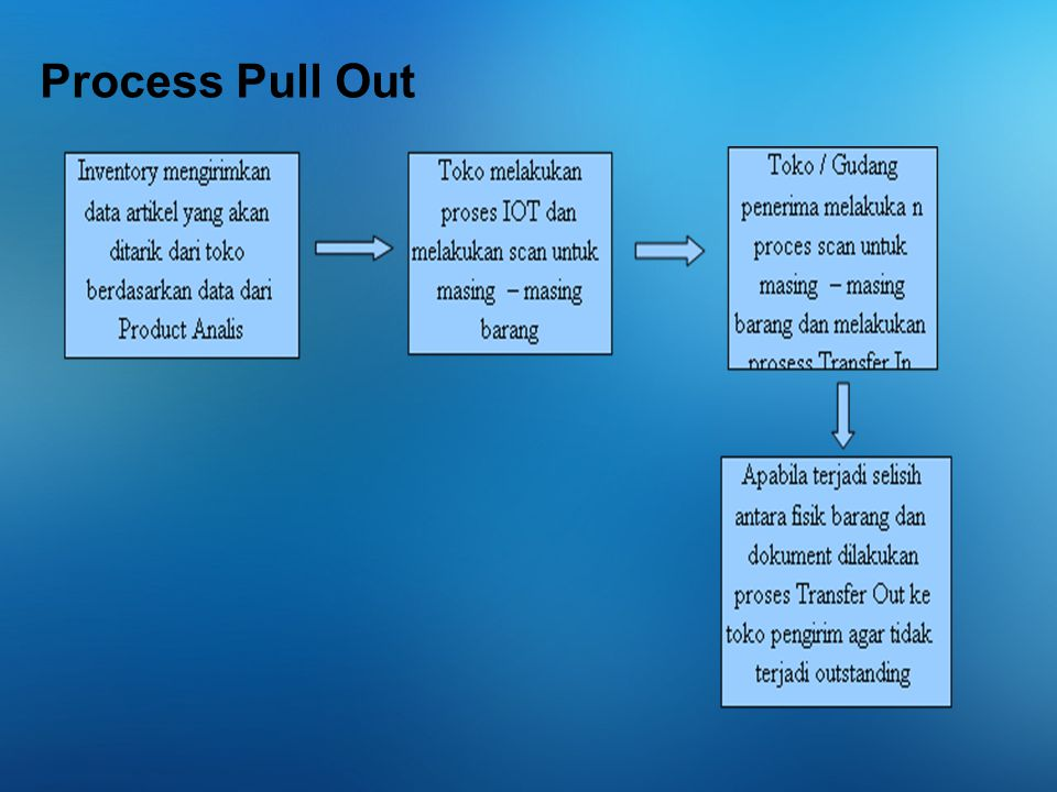 Process Pull Out