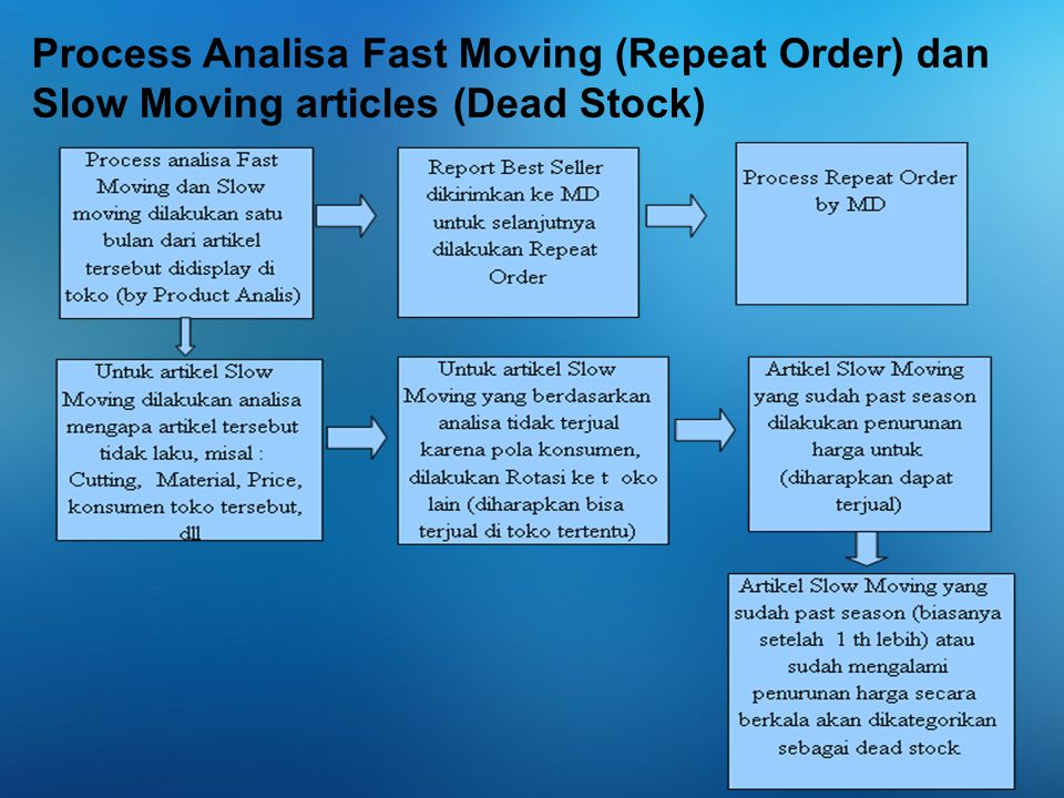 Process Analisa Fast Moving (Repeat Order) dan Slow Moving articles (Dead Stock)