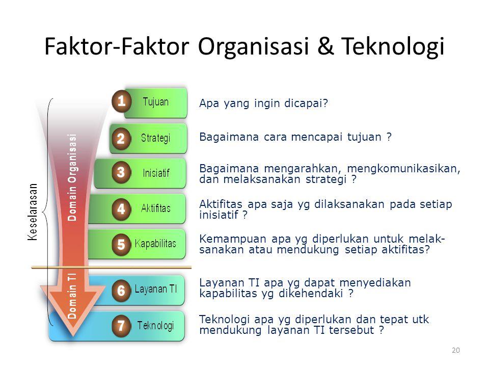 Faktor-Faktor Organisasi & Teknologi