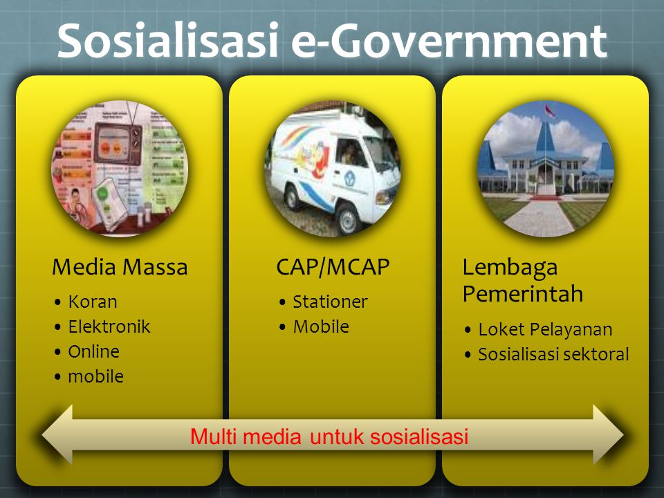 Sosialisasi e-Government