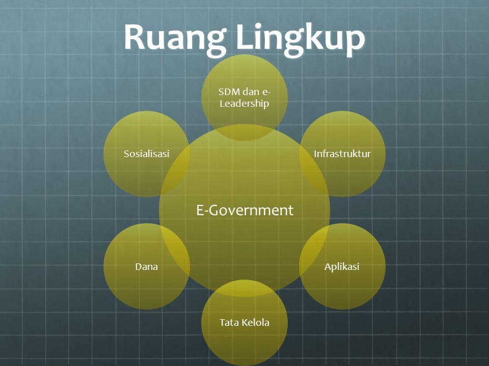 Ruang Lingkup E-Government SDM dan e-Leadership Infrastruktur Aplikasi
