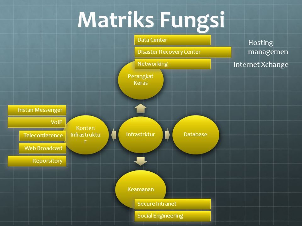 Matriks Fungsi Hosting managemen Internet Xchange Data Center