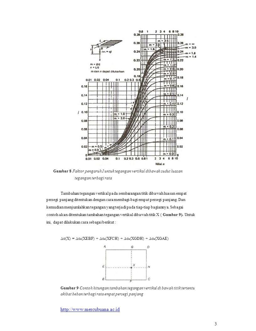 Tambahan tegangan vertikal pada sembarangan titik dibawah luasan empat