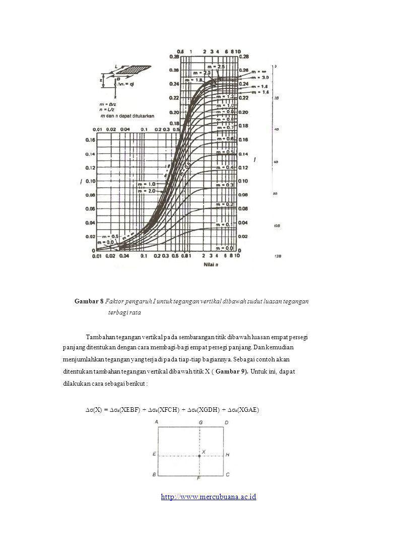 Gambar 8 Faktor pengaruh I untuk tegangan vertikal dibawah sudut luasan tegangan