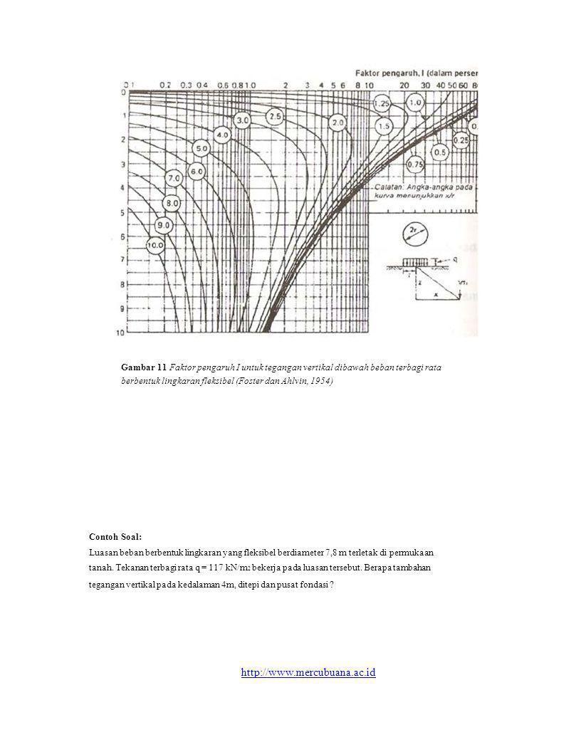 Gambar 11 Faktor pengaruh I untuk tegangan vertikal dibawah beban terbagi rata
