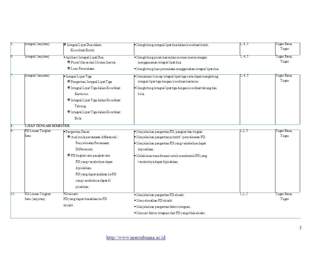 http://www.mercubuana.ac.id 3 5. Integral (lanjutan)