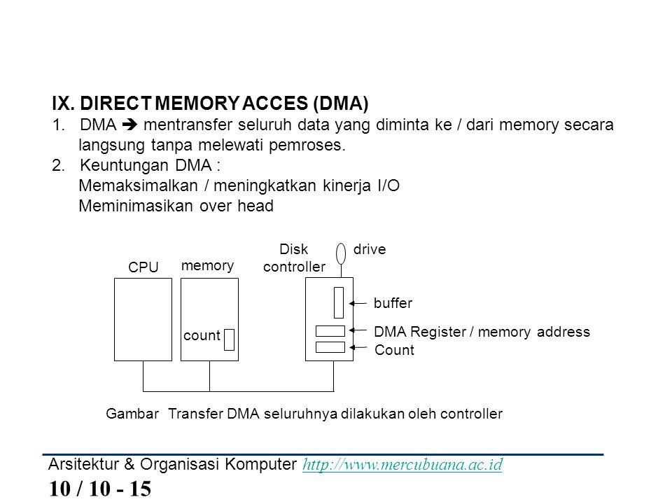 Gambar Transfer DMA seluruhnya dilakukan oleh controller
