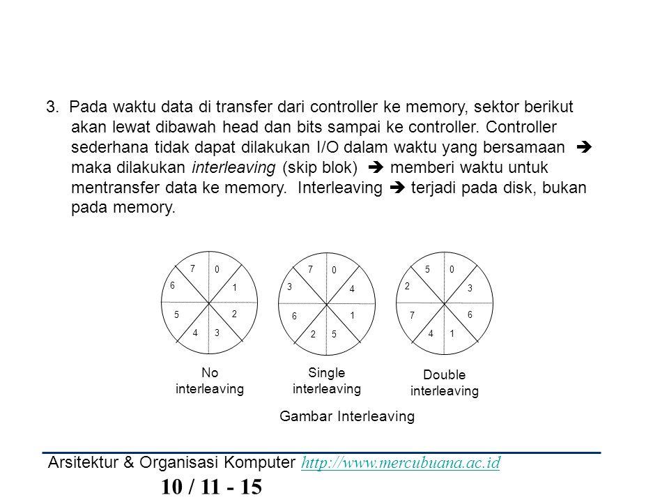 3. Pada waktu data di transfer dari controller ke memory, sektor berikut akan lewat dibawah head dan bits sampai ke controller. Controller sederhana tidak dapat dilakukan I/O dalam waktu yang bersamaan  maka dilakukan interleaving (skip blok)  memberi waktu untuk mentransfer data ke memory. Interleaving  terjadi pada disk, bukan pada memory.