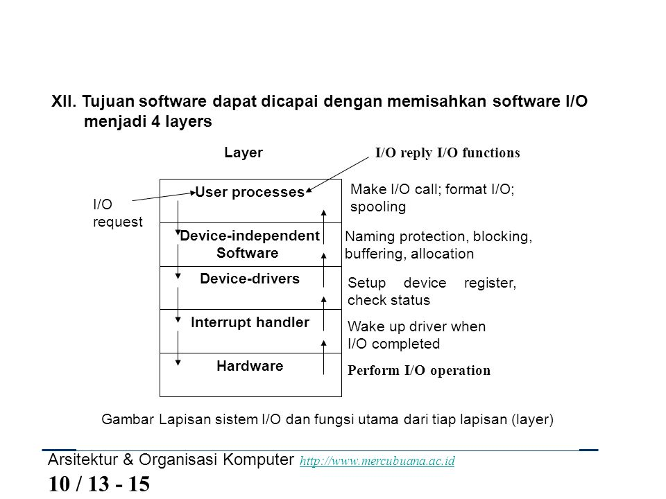 Gambar Lapisan sistem I/O dan fungsi utama dari tiap lapisan (layer)