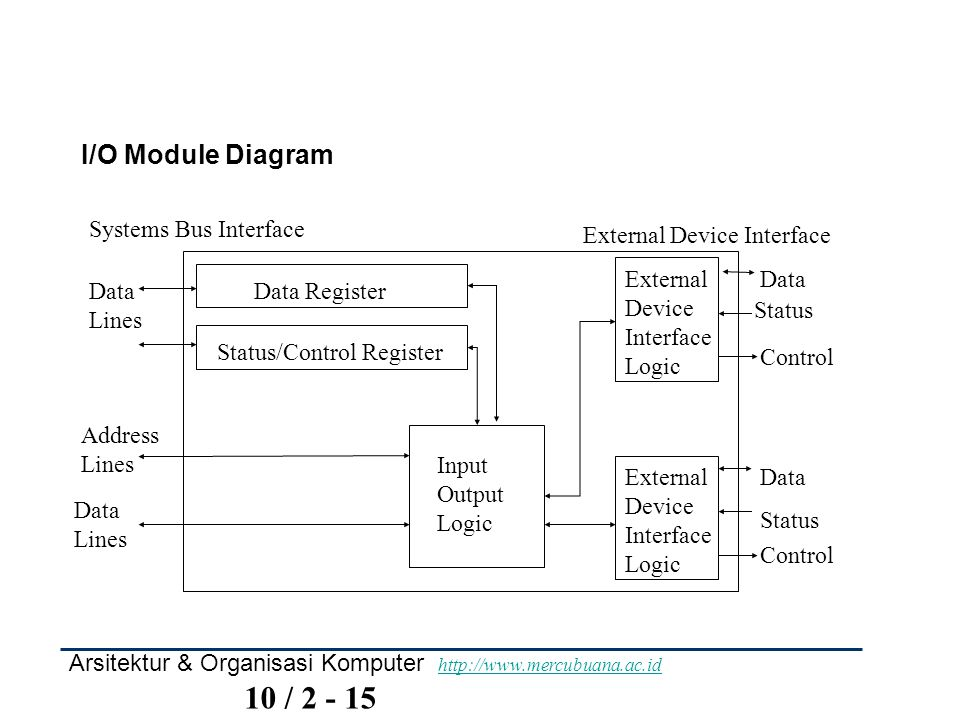 I/O Module Diagram Data Register Status/Control Register External