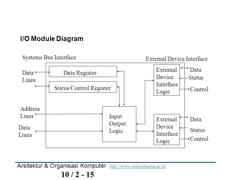 I/O Module Diagram Data Register Status/Control Register External