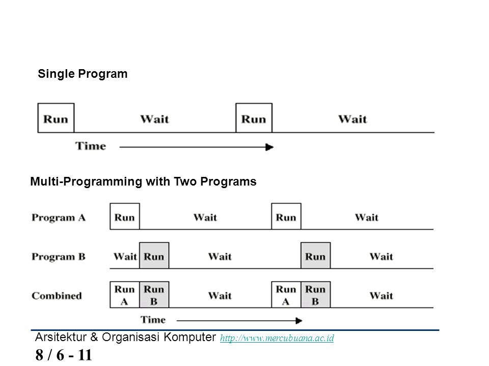 Single Program Multi-Programming with Two Programs.
