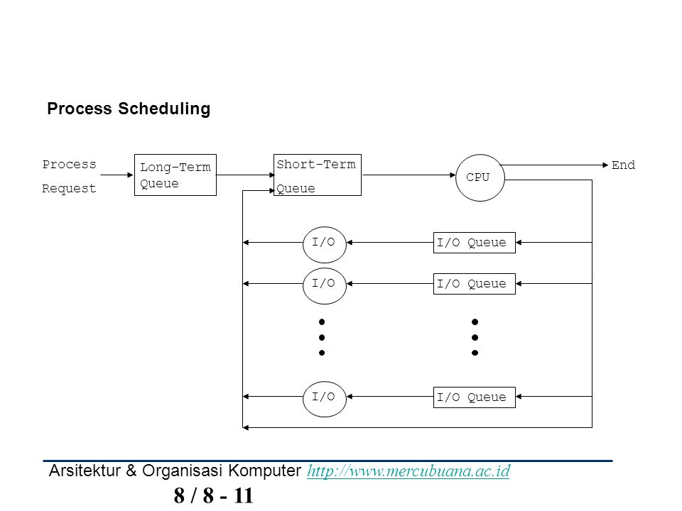 Process Scheduling Process. Request. End. Long-Term. Queue. Short-Term. CPU. I/O Queue. I/O.