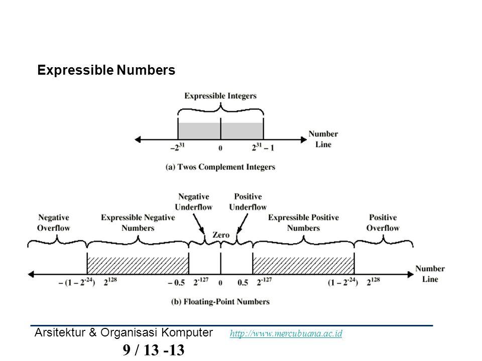 Expressible Numbers Arsitektur & Organisasi Komputer http://www.mercubuana.ac.id 9 / 13 -13.