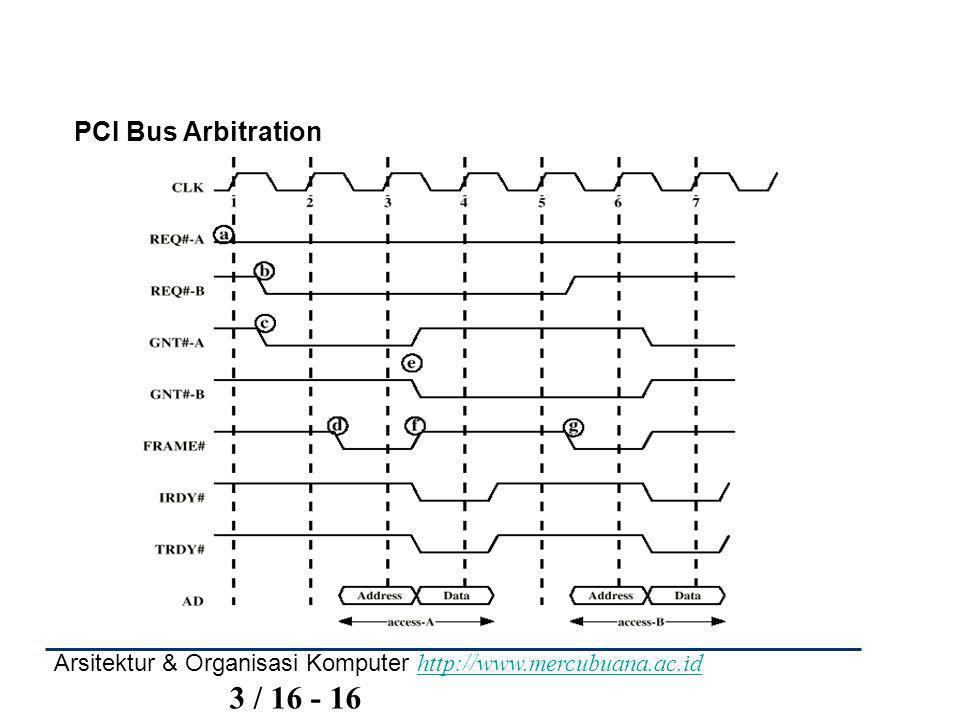 PCI Bus Arbitration Arsitektur & Organisasi Komputer http://www.mercubuana.ac.id 3 / 16 - 16.