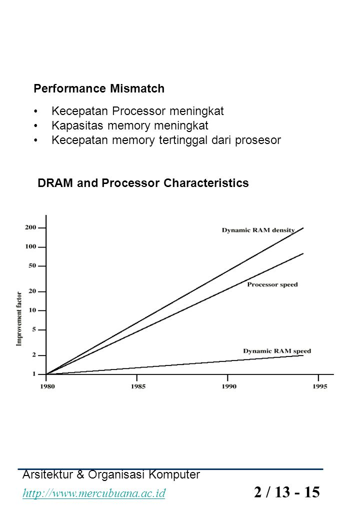Performance Mismatch Kecepatan Processor meningkat. Kapasitas memory meningkat. Kecepatan memory tertinggal dari prosesor.