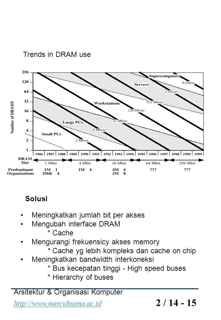 Trends in DRAM use Solusi. Meningkatkan jumlah bit per akses. Mengubah interface DRAM. * Cache. Mengurangi frekuensicy akses memory.