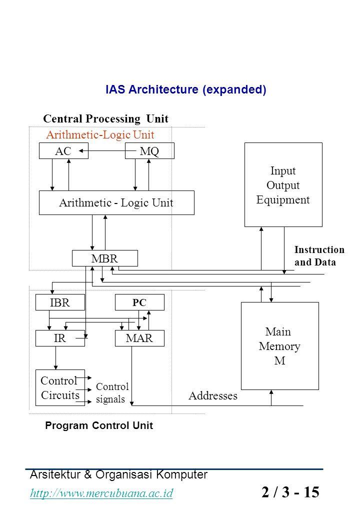 Arithmetic - Logic Unit