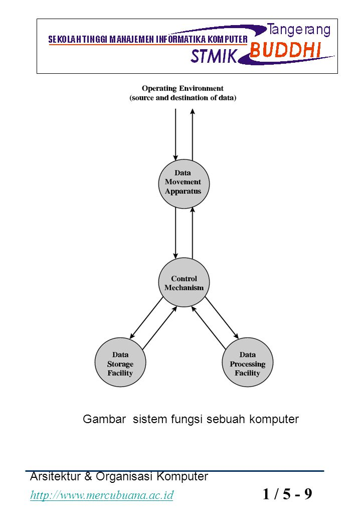 Gambar sistem fungsi sebuah komputer