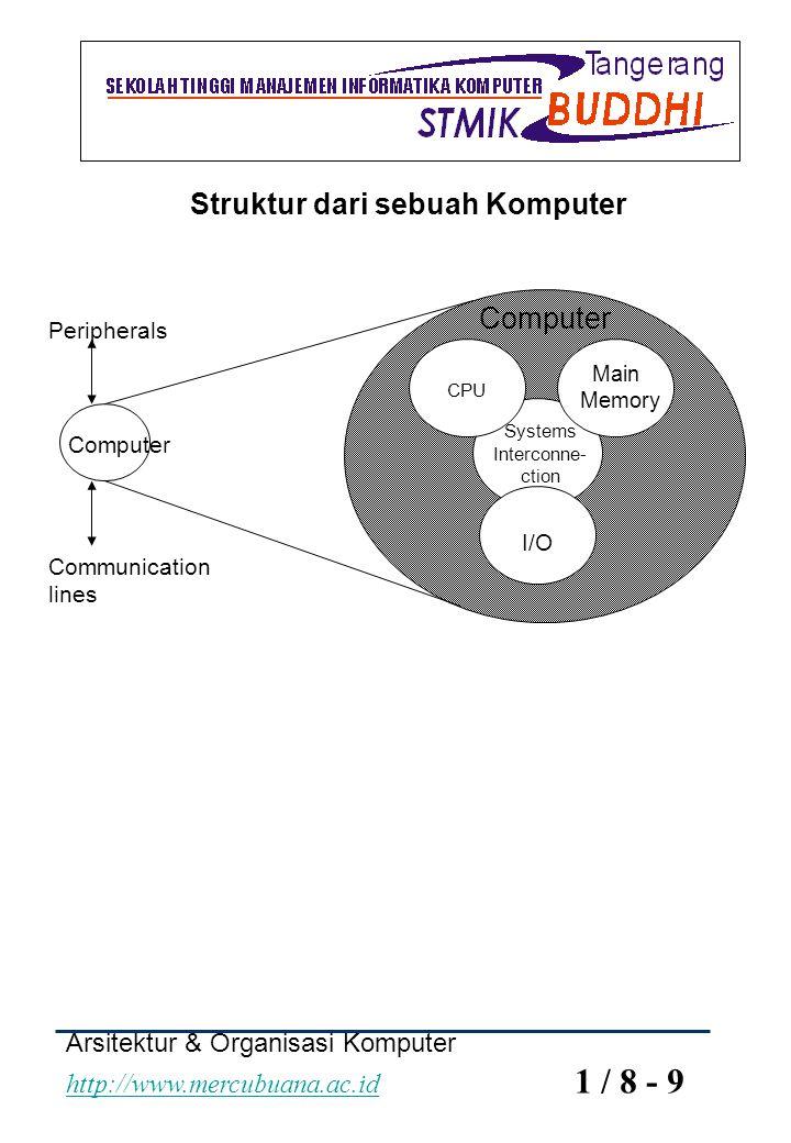 Struktur dari sebuah Komputer