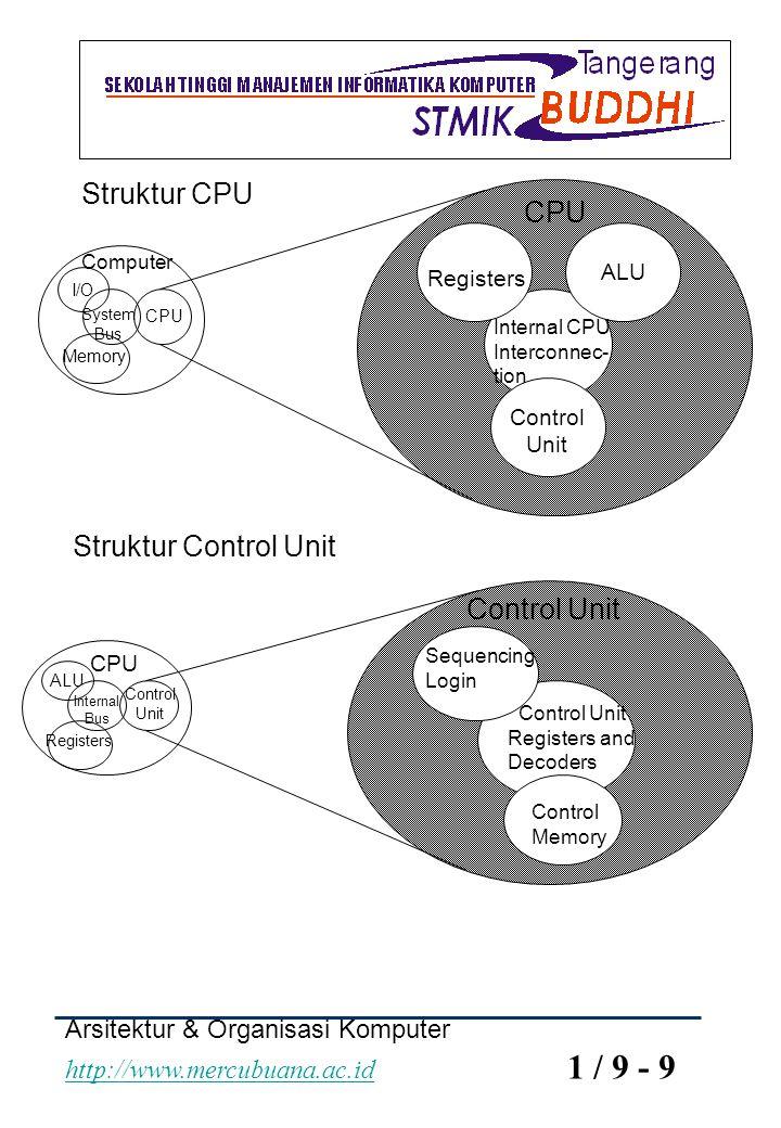 Struktur CPU Struktur Control Unit Control Unit