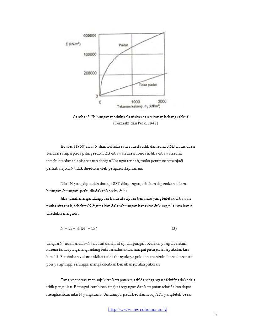 Gambar 3. Hubungan modulus elastisitas dan tekanan kekang efektif