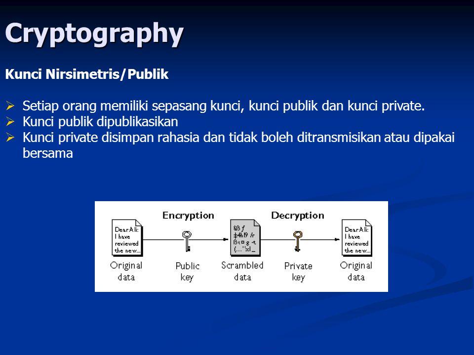 Cryptography Kunci Nirsimetris/Publik