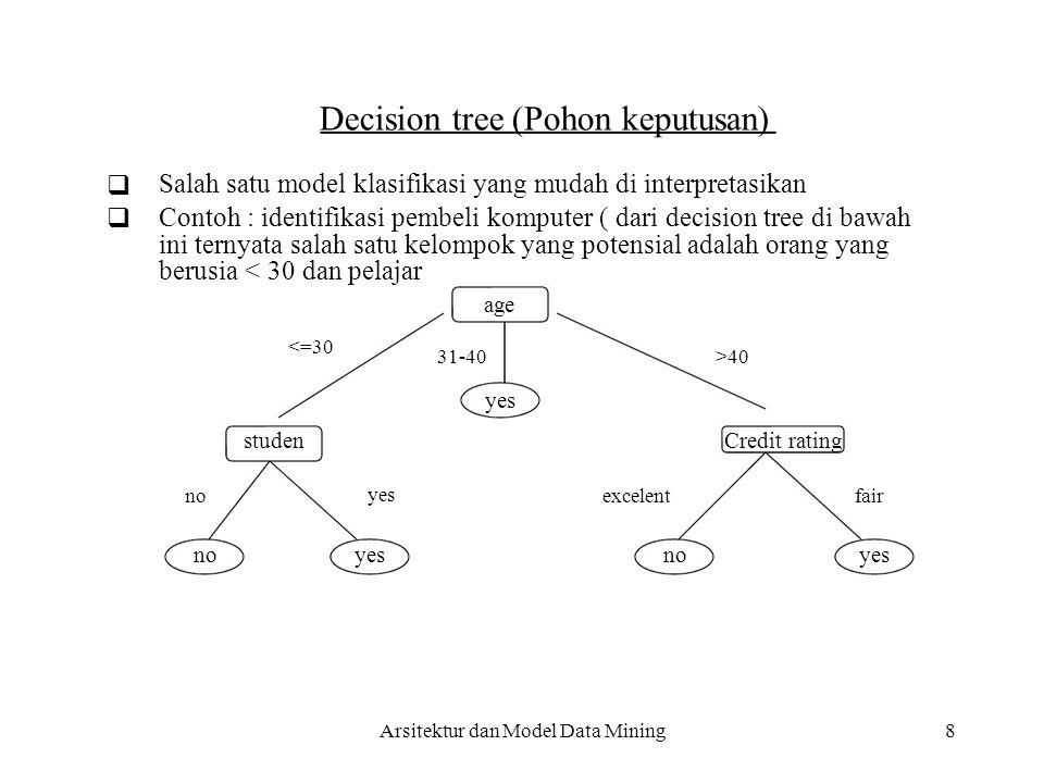Salah satu model klasifikasi yang mudah di interpretasikan