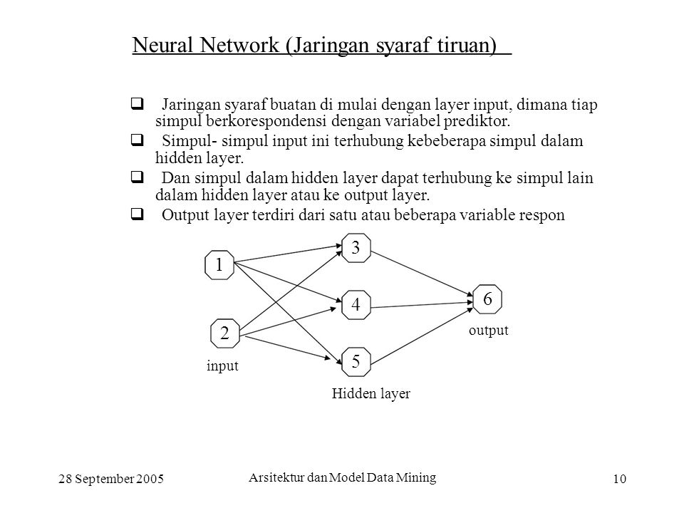 3 1 4 2 Hidden layer Neural Network (Jaringan syaraf tiruan)