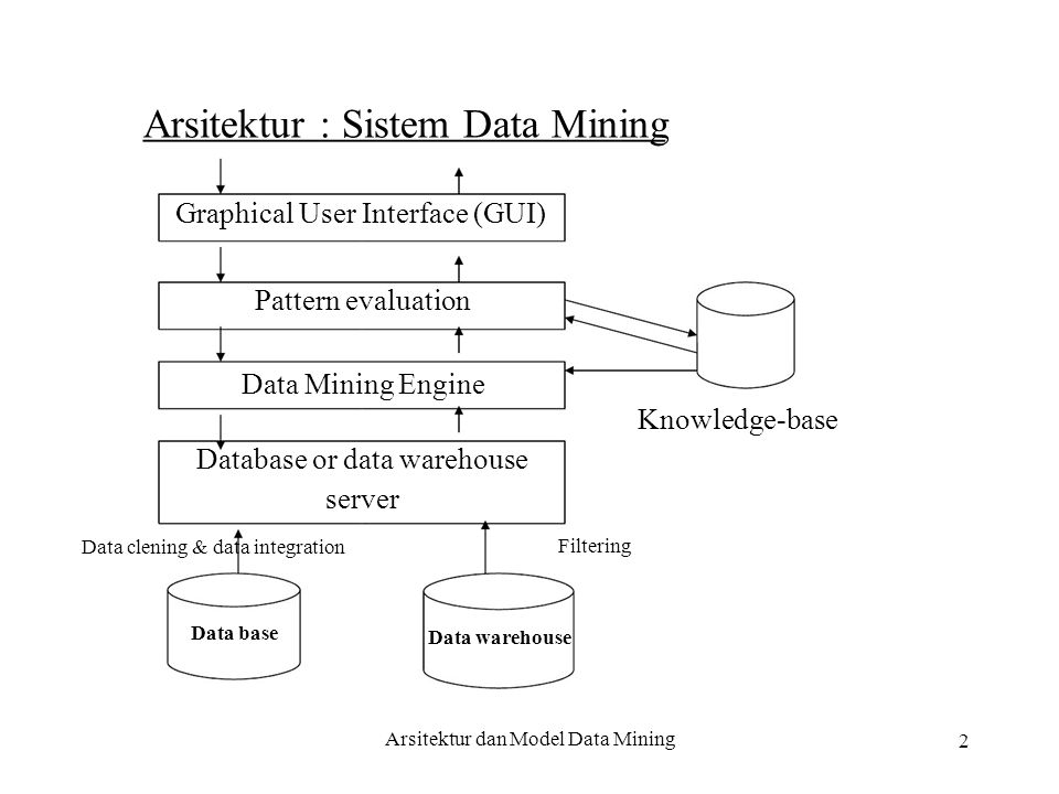 Arsitektur : Sistem Data Mining Graphical User Interface (GUI)