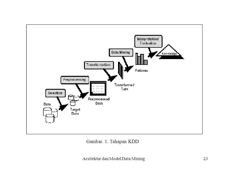 Gambar. 1. Tahapan KDD Arsitektur dan Model Data Mining 23