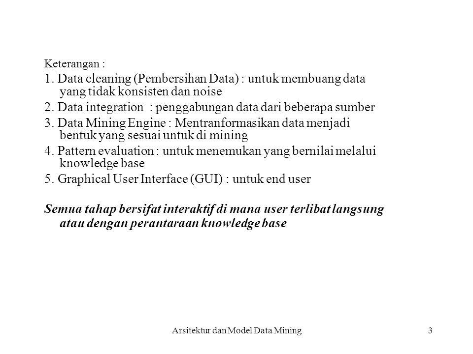 1. Data cleaning (Pembersihan Data) : untuk membuang data