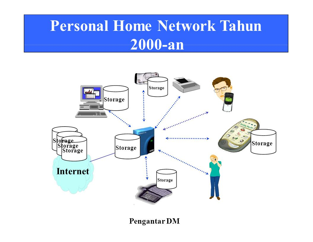 Personal Home Network Tahun 2000-an