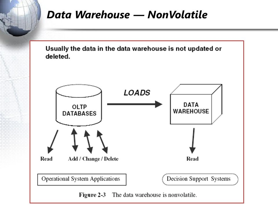 Data Warehouse — Non­Volatile