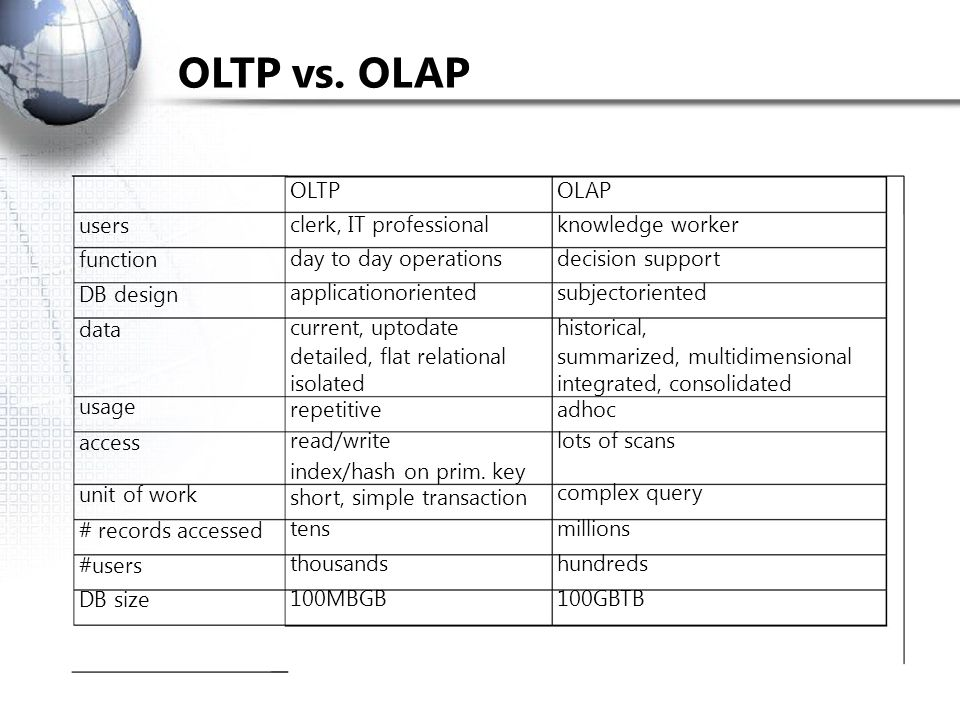 OLTP vs. OLAP OLTP OLAP users function DB design data usage access