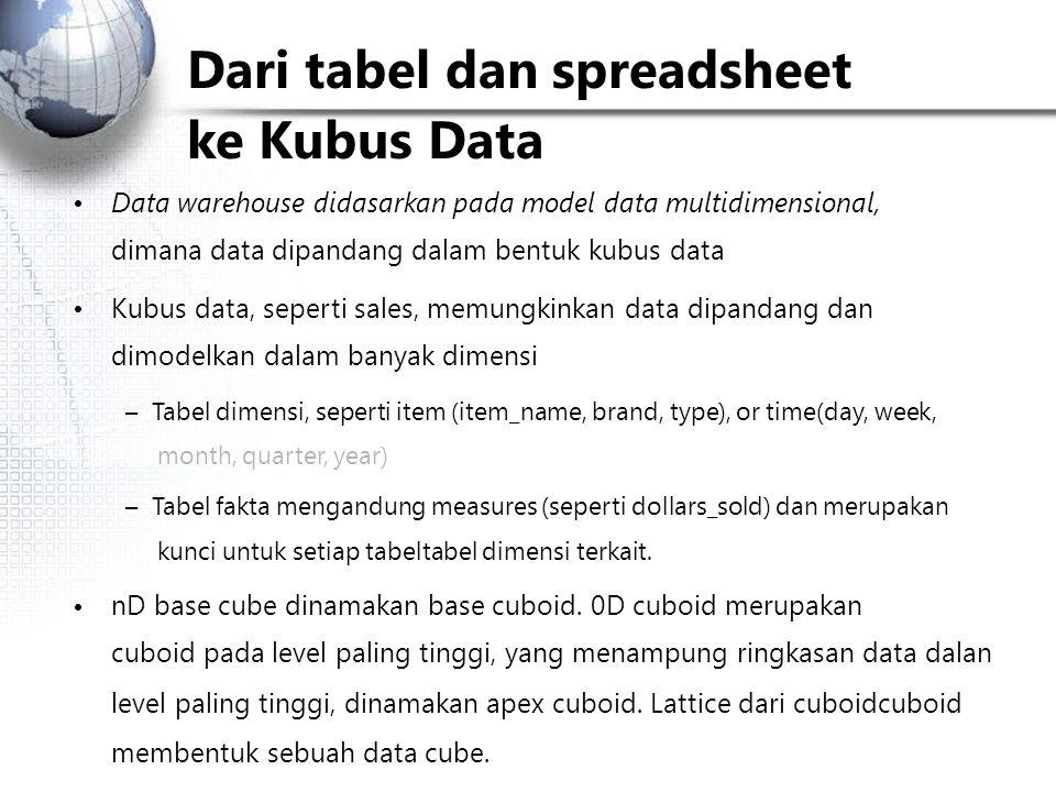 Dari tabel dan spreadsheet ke Kubus Data