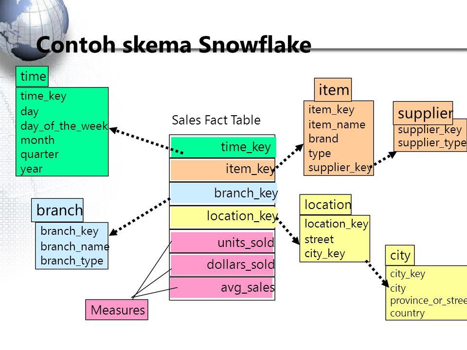 Contoh skema Snowflake