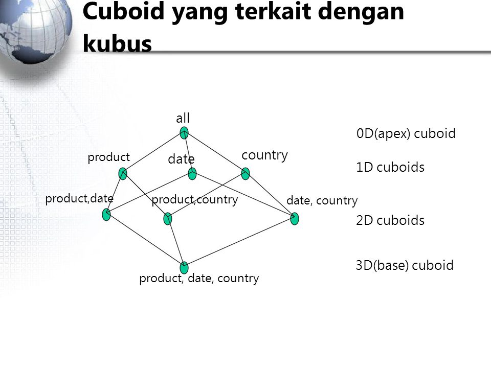 Cuboid yang terkait dengan kubus
