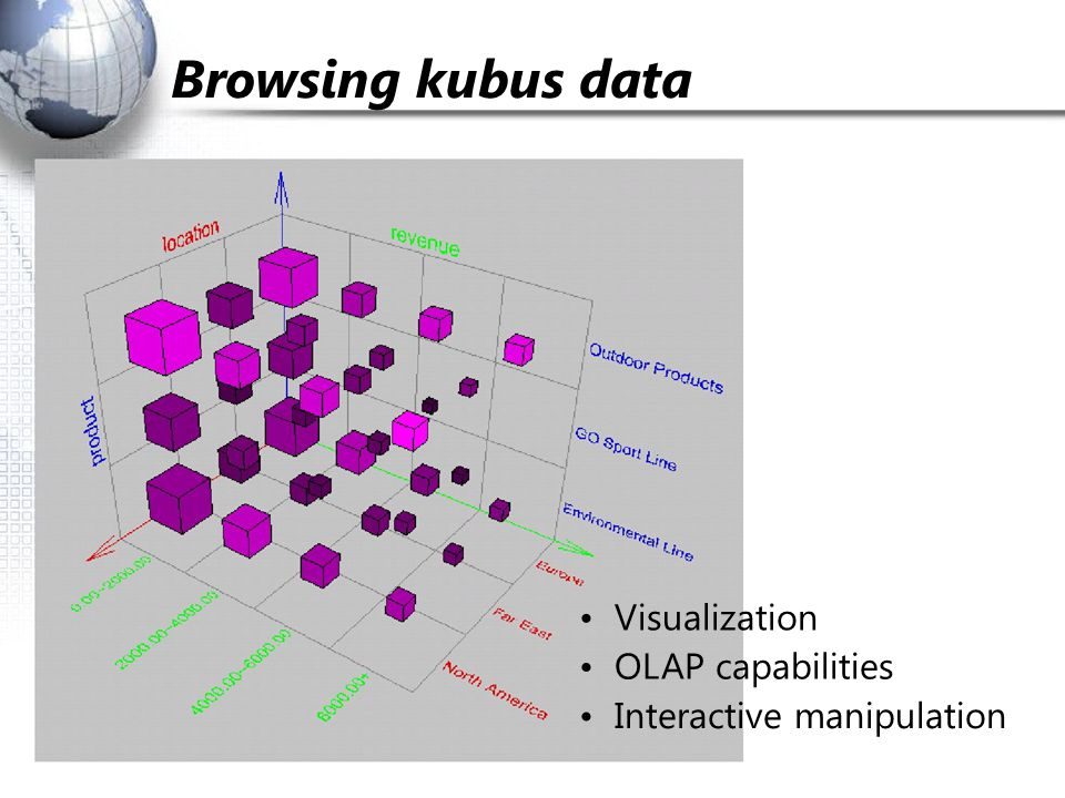 Browsing kubus data • Visualization • OLAP capabilities