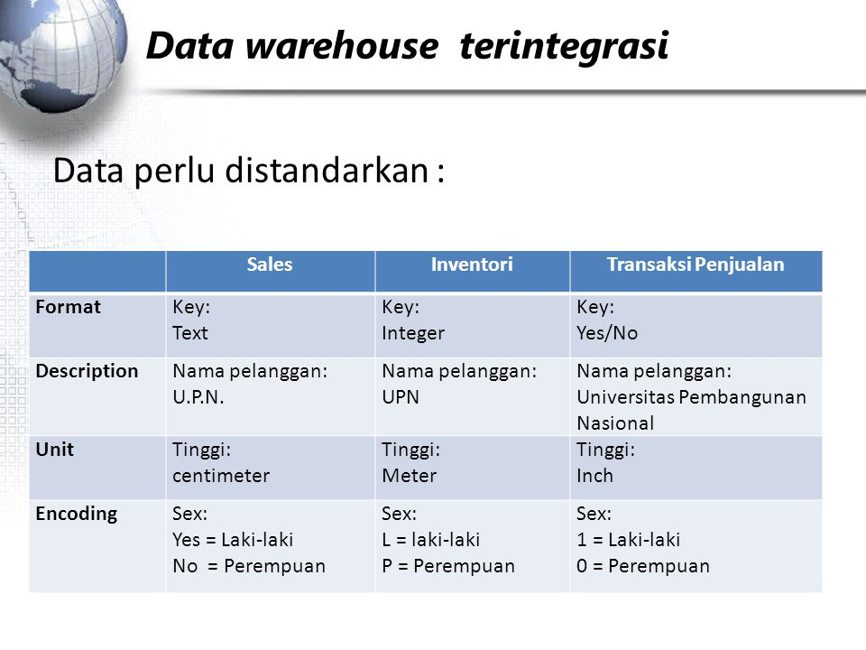 Data warehouse ­­ terintegrasi