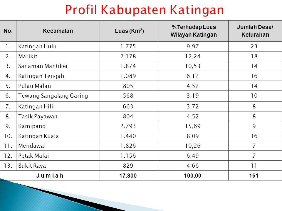 Profil Kabupaten Katingan