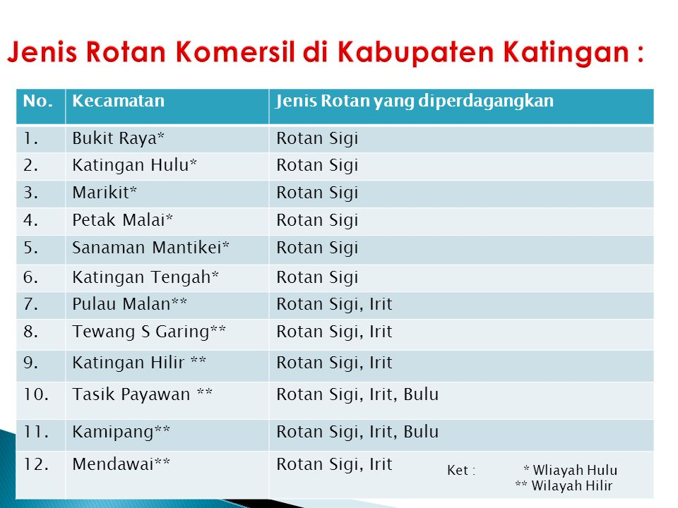 Jenis Rotan Komersil di Kabupaten Katingan :